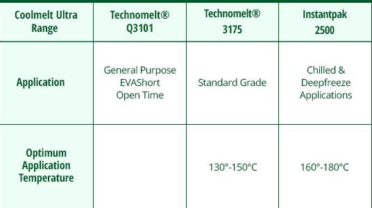 NEW---EVA-Based-Hotmelts---DATA-TABLE-TEMPLATE---EVA-TEC