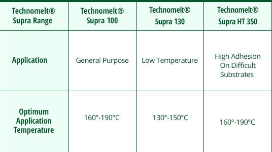New Technomelt Data Table Template Eva Tec Eva Tec Industrial