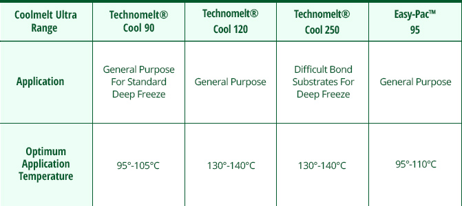 Nnew coolmelt ultra range low temperature adhesives data table nnew coolmelt ultra range low temperature maxwellsz
